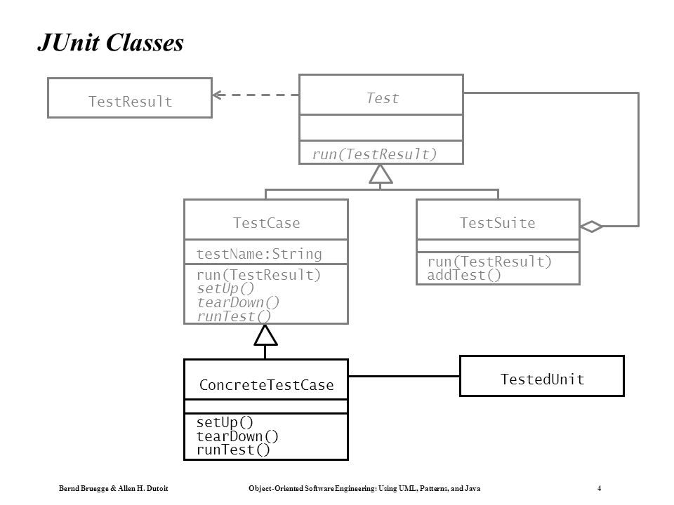 JUnit Classes TestResult Test run(TestResult) TestCase run(TestResult)