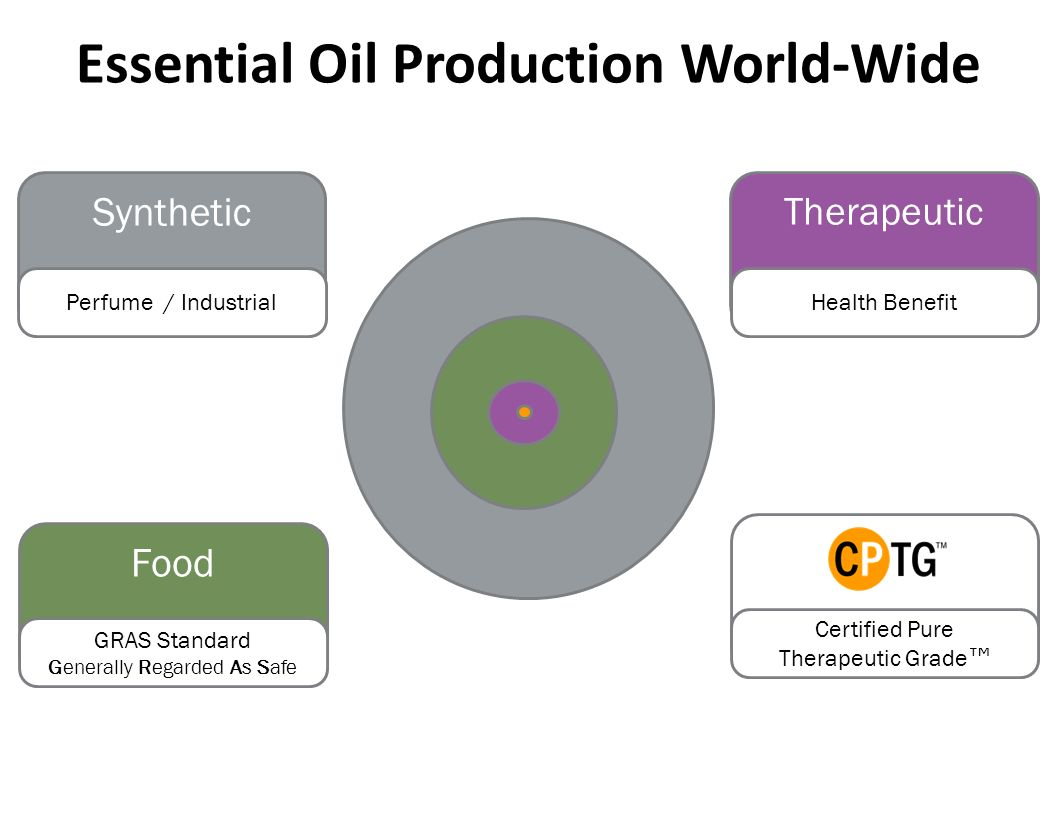 Essential Oil Production World-Wide