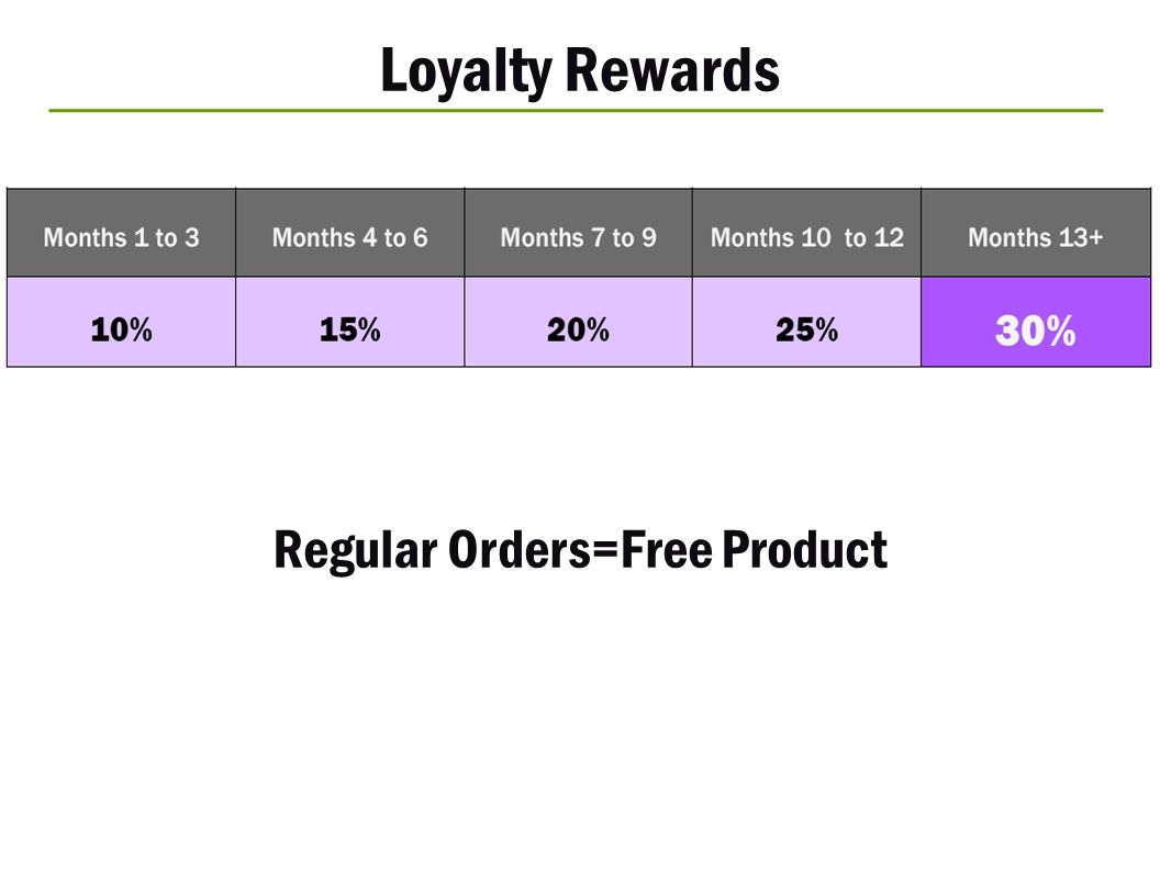 Regular Orders=Free Product