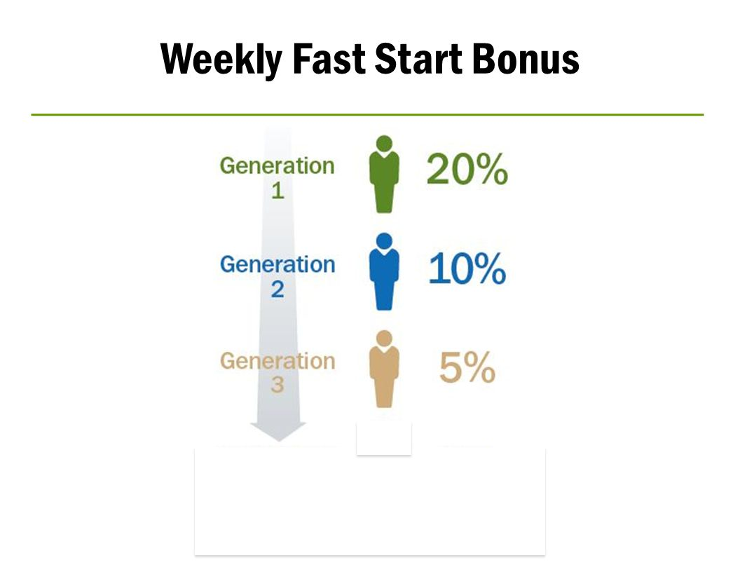 Weekly Fast Start Bonus