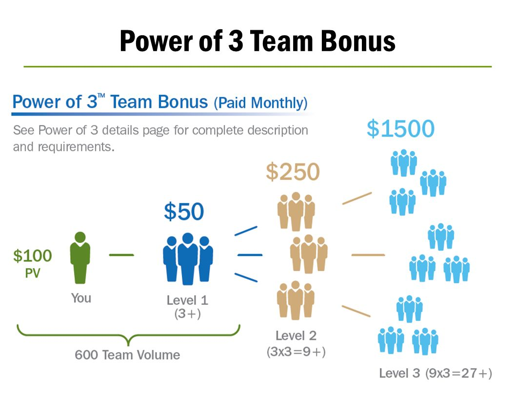 Power of 3 Team Bonus