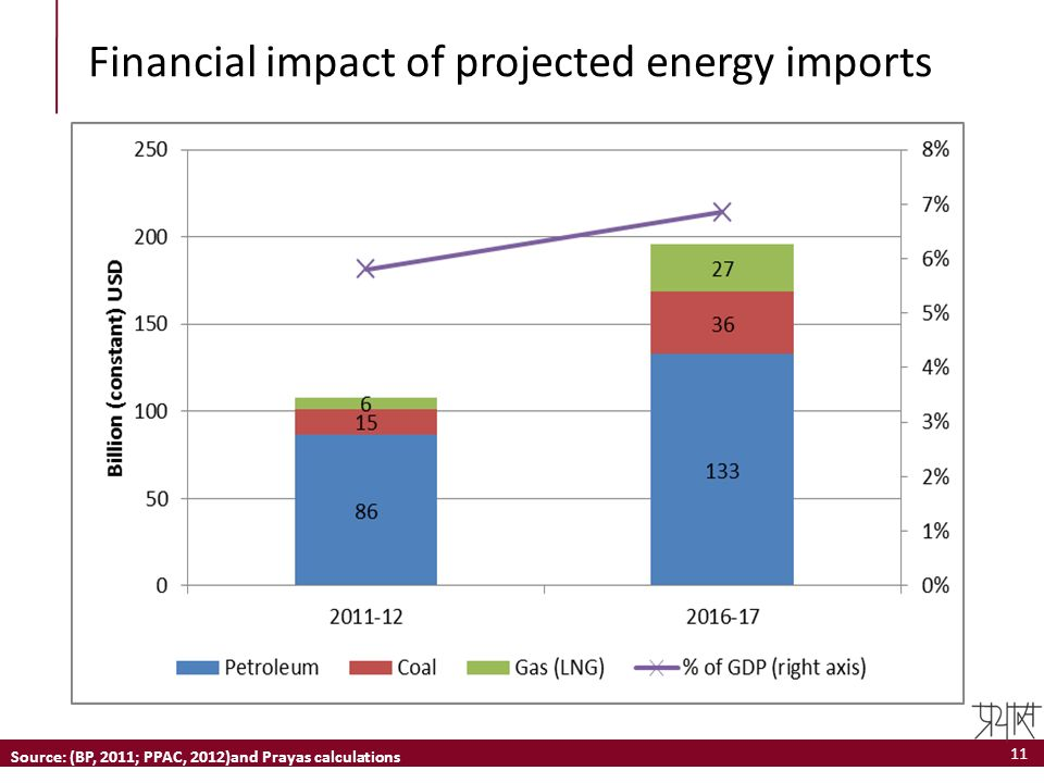 Financial impact of projected energy imports