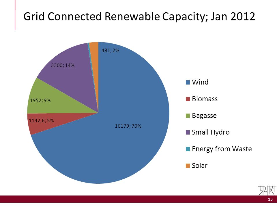 Grid Connected Renewable Capacity; Jan 2012