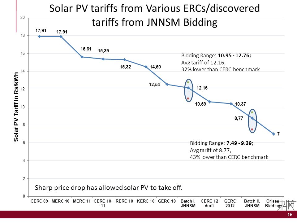 Sharp price drop has allowed solar PV to take off.