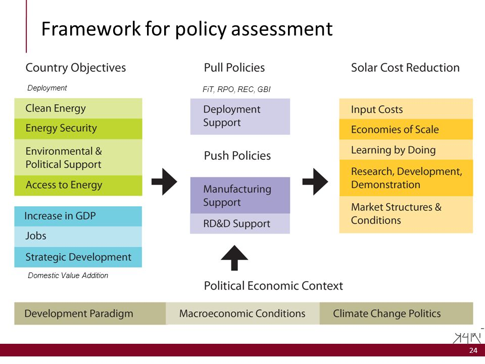 Framework for policy assessment