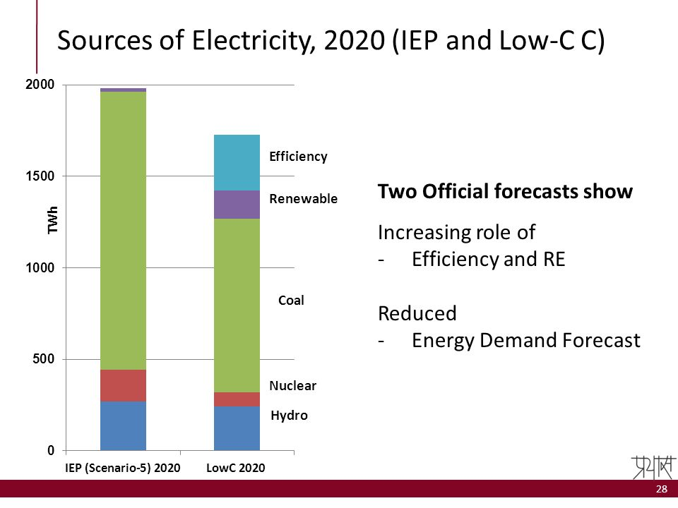 Sources of Electricity, 2020 (IEP and Low-C C)