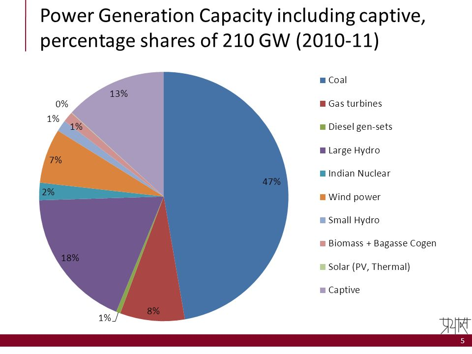 Power Generation Capacity including captive, percentage shares of 210 GW (2010-11)