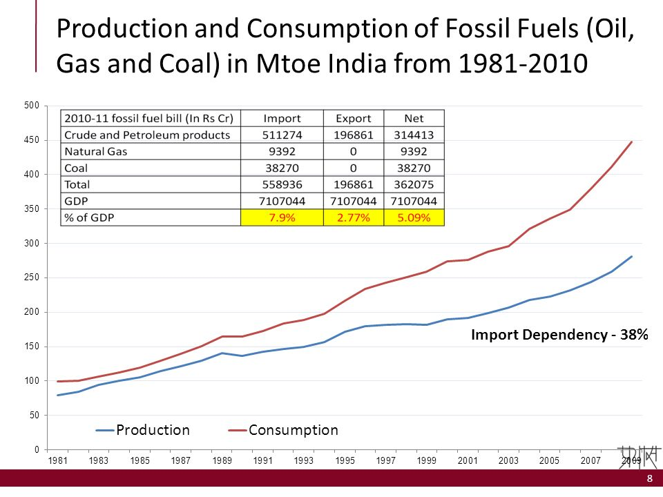 Production and Consumption of Fossil Fuels (Oil, Gas and Coal) in Mtoe India from 1981-2010