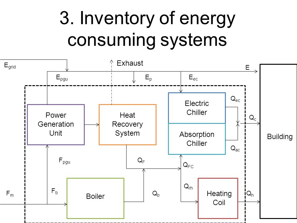 3. Inventory of energy consuming systems