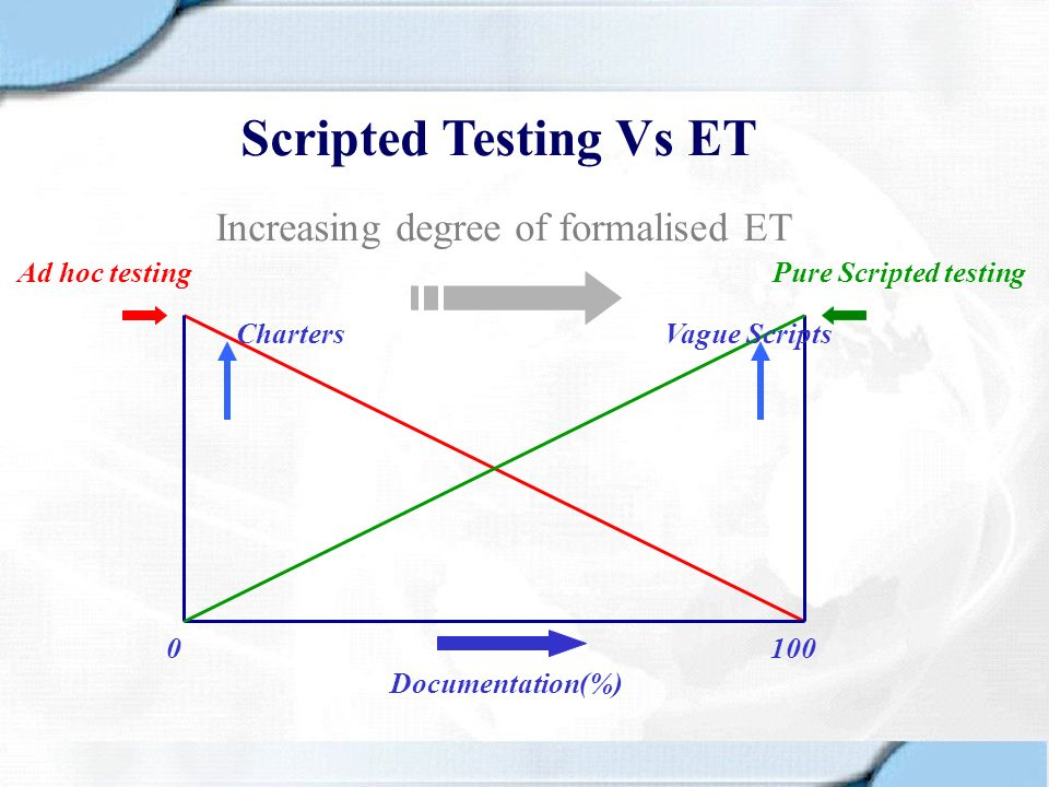 Scripted Testing Vs ET Increasing degree of formalised ET