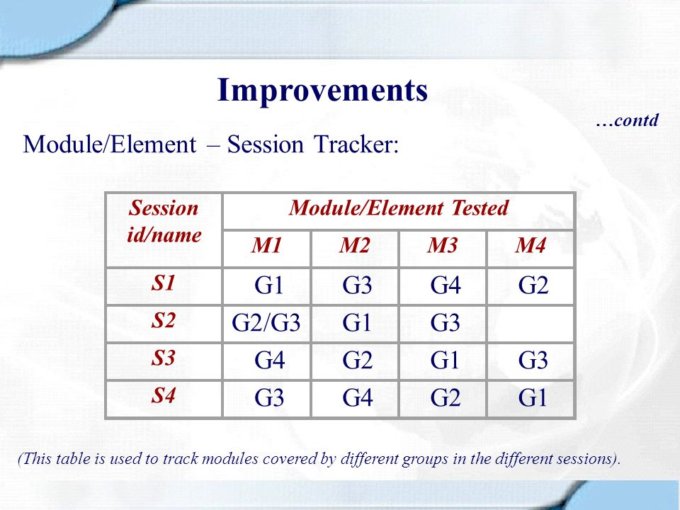 Module/Element Tested