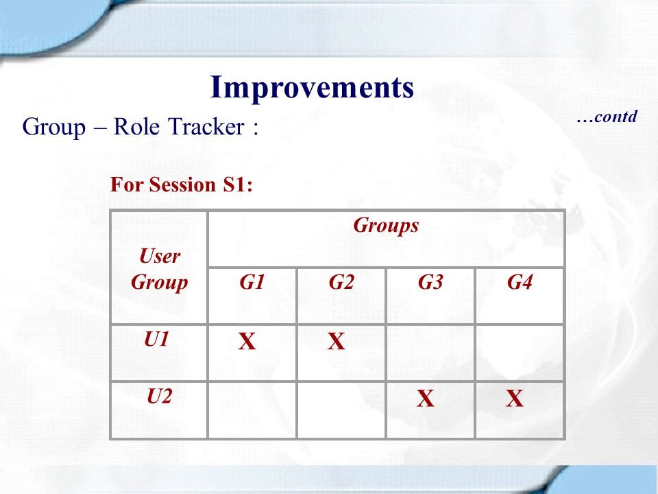 Improvements Group – Role Tracker : X X For Session S1: User Group