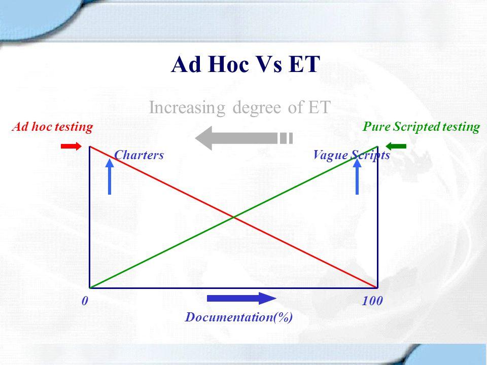 Ad Hoc Vs ET Increasing degree of ET Ad hoc testing