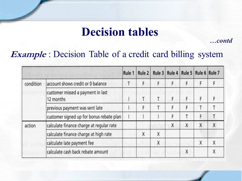 Decision tables …contd Example : Decision Table of a credit card billing system