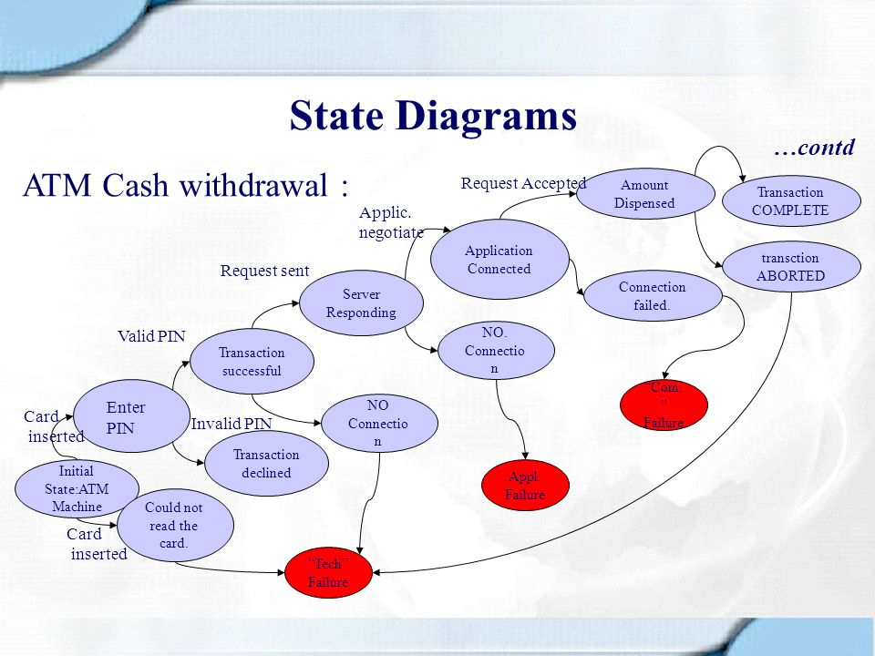 State Diagrams ATM Cash withdrawal : …contd Request Accepted Applic.