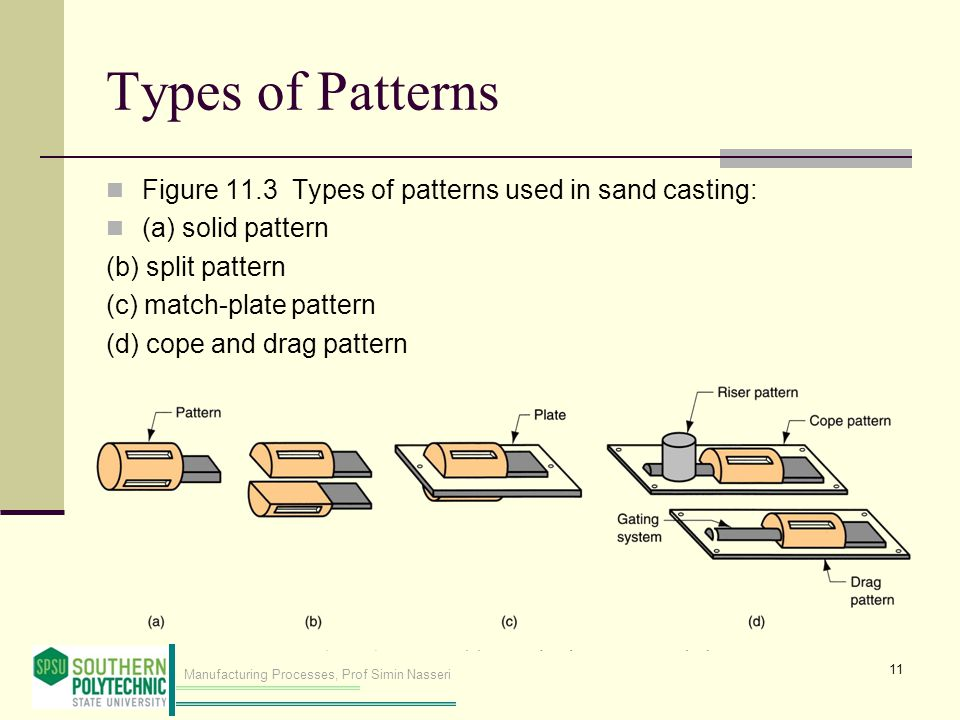 Types of Patterns Figure 11.3 Types of patterns used in sand casting: