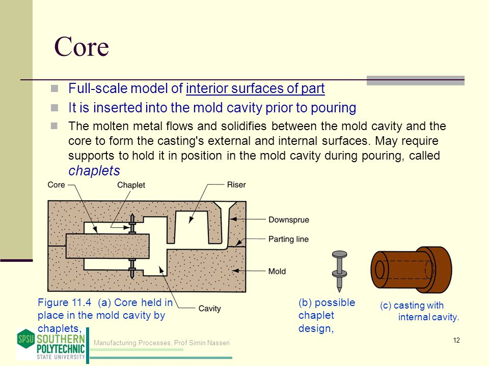 Core Full‑scale model of interior surfaces of part