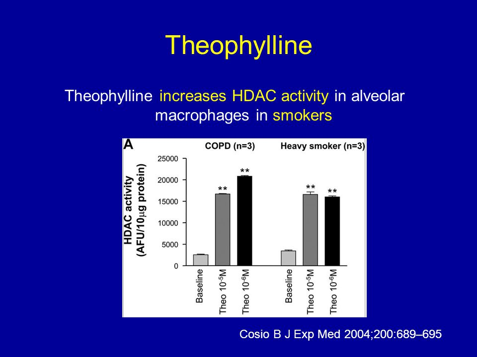 Theophylline Theophylline increases HDAC activity in alveolar macrophages in smokers.