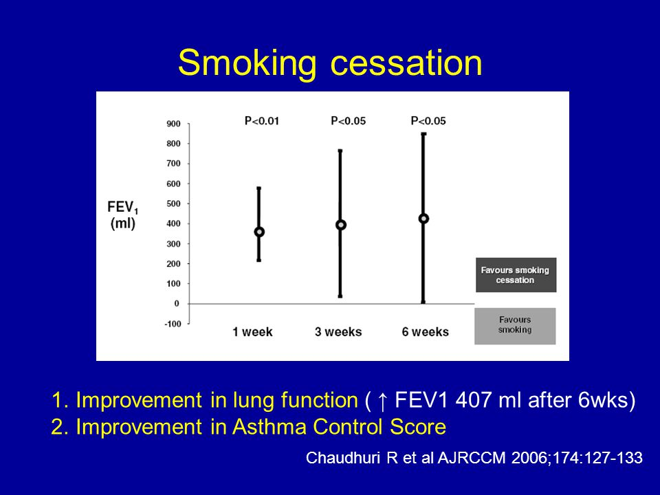 Smoking cessation Improvement in lung function ( ↑ FEV1 407 ml after 6wks) Improvement in Asthma Control Score.