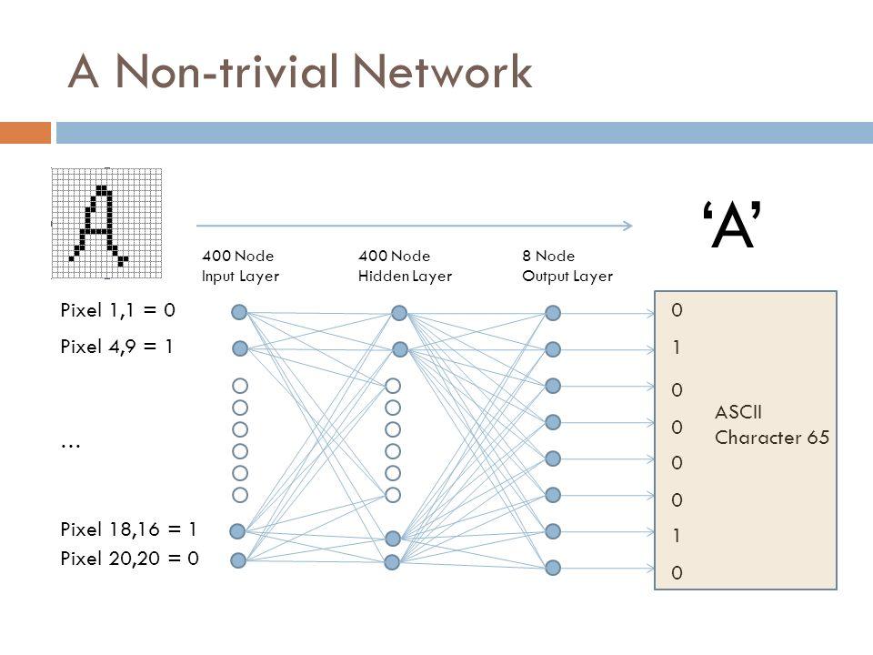 'A' A Non-trivial Network Pixel 1,1 = 0 Pixel 4,9 = 1 1
