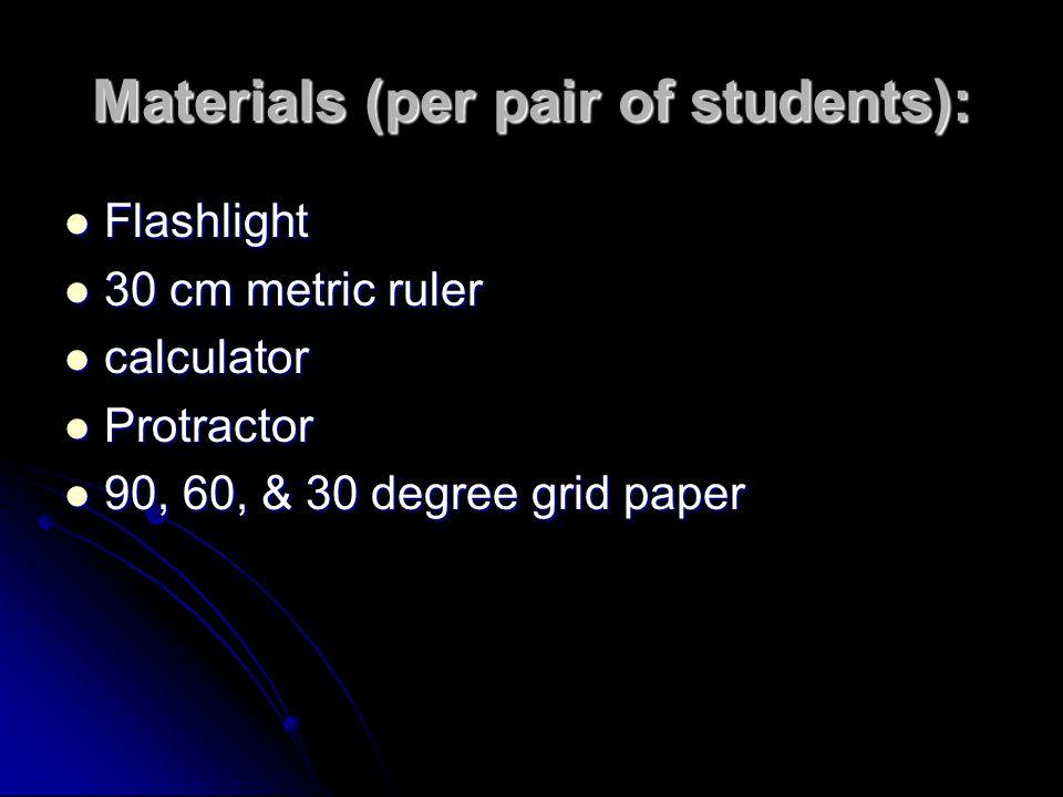 Materials (per pair of students):