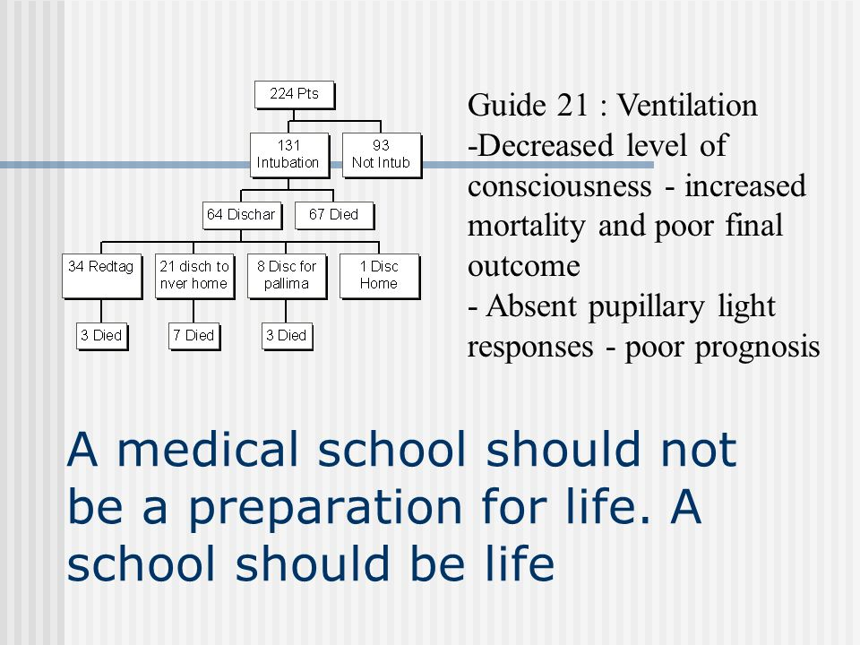 Guide 21 : Ventilation -Decreased level of consciousness - increased mortality and poor final outcome.