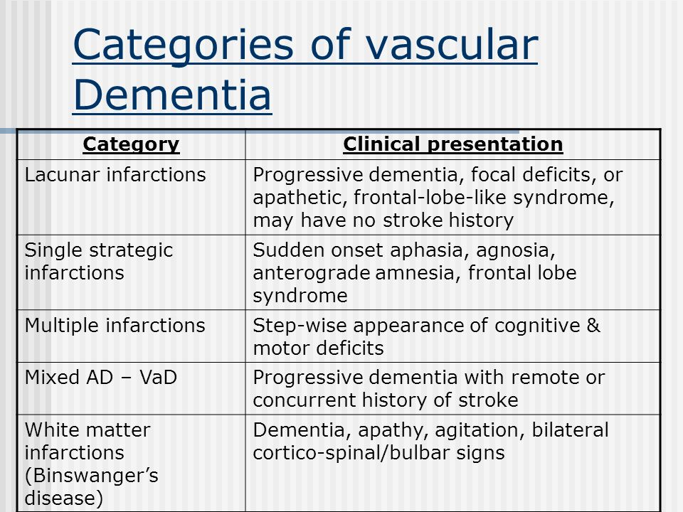 Categories of vascular Dementia