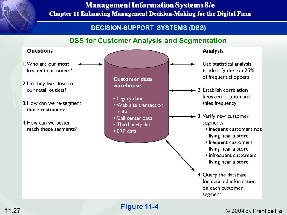 DSS for Customer Analysis and Segmentation