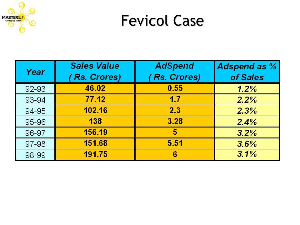 Fevicol Case