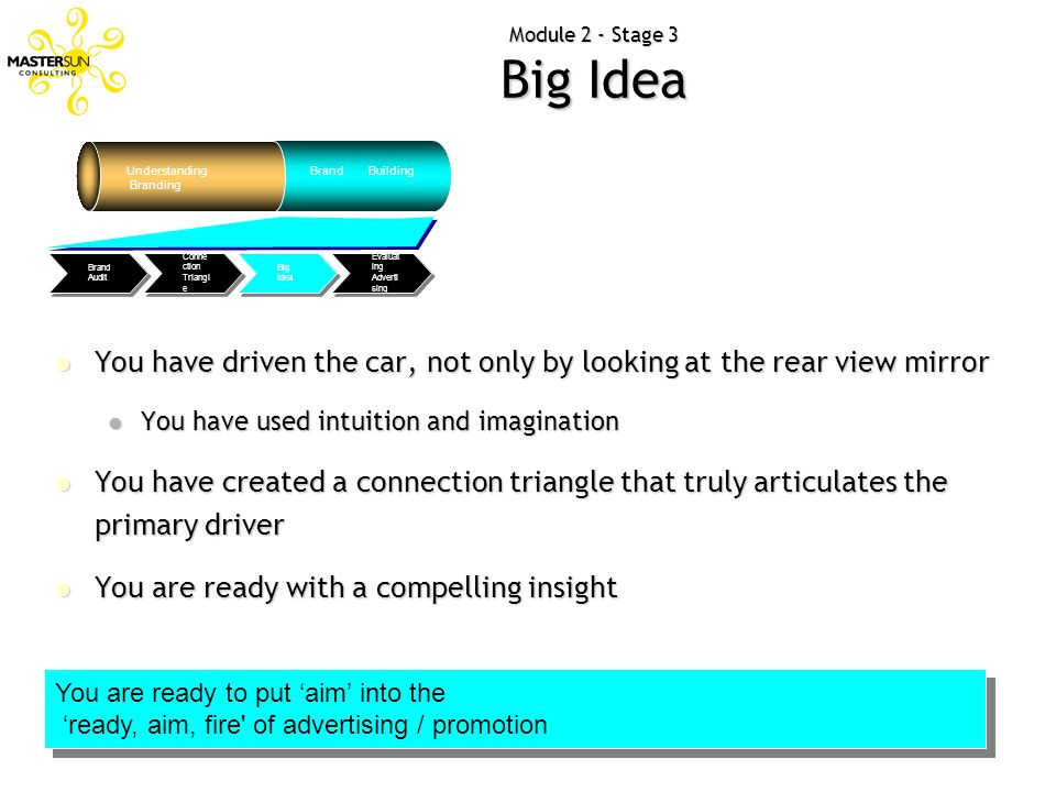 Module 2 - Stage 3 Big Idea Understanding. Branding. Brand Building. So, What Next Brand Audit.