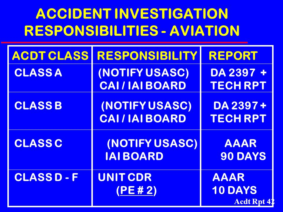 ACCIDENT INVESTIGATION RESPONSIBILITIES - AVIATION