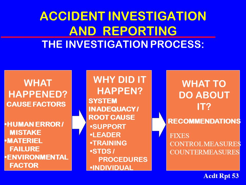 ACCIDENT INVESTIGATION AND REPORTING THE INVESTIGATION PROCESS:
