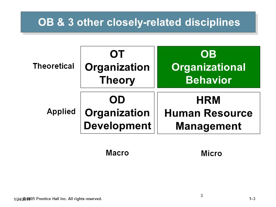 OB & 3 other closely-related disciplines