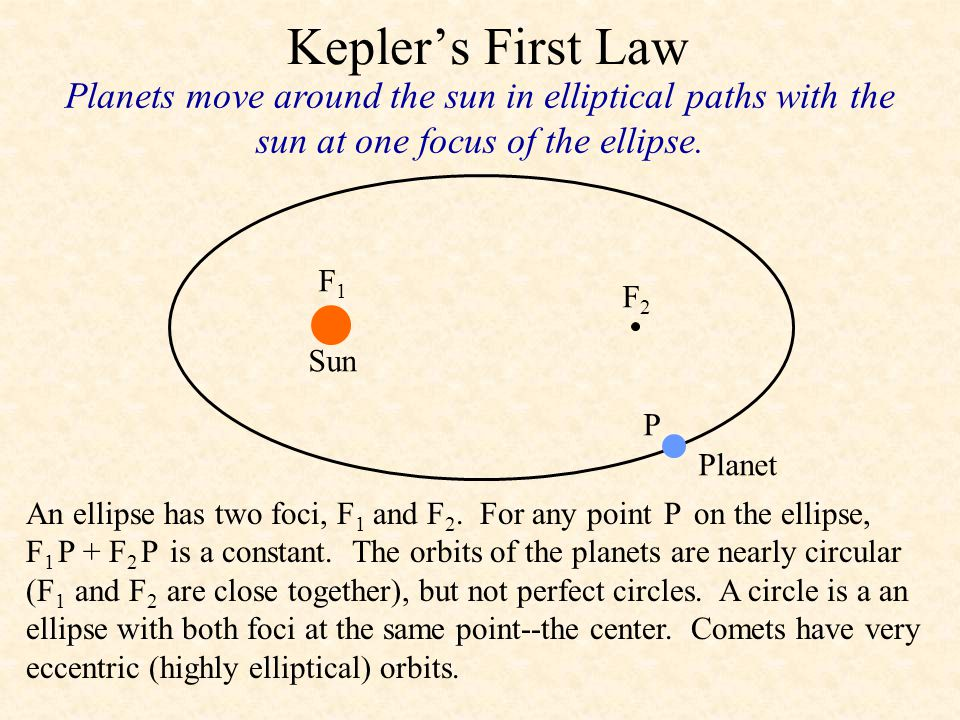 Kepler's First Law Planets move around the sun in elliptical paths with the sun at one focus of the ellipse.