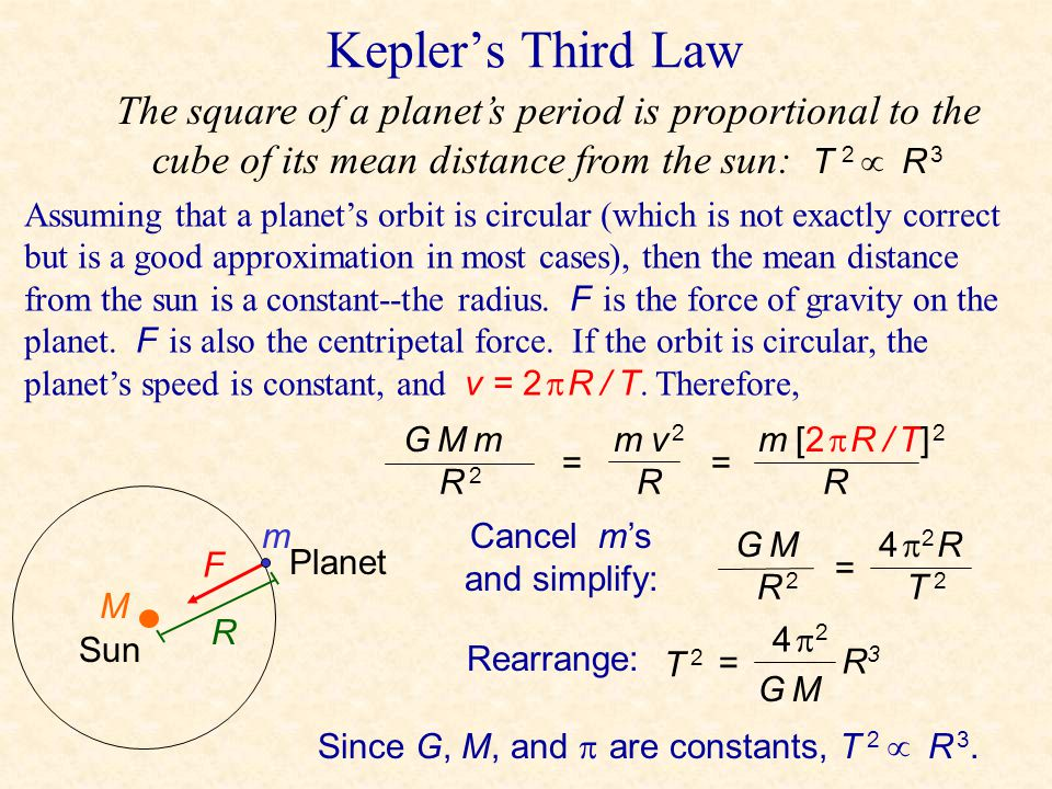 Kepler's Third Law The square of a planet's period is proportional to the cube of its mean distance from the sun: T 2  R 3.
