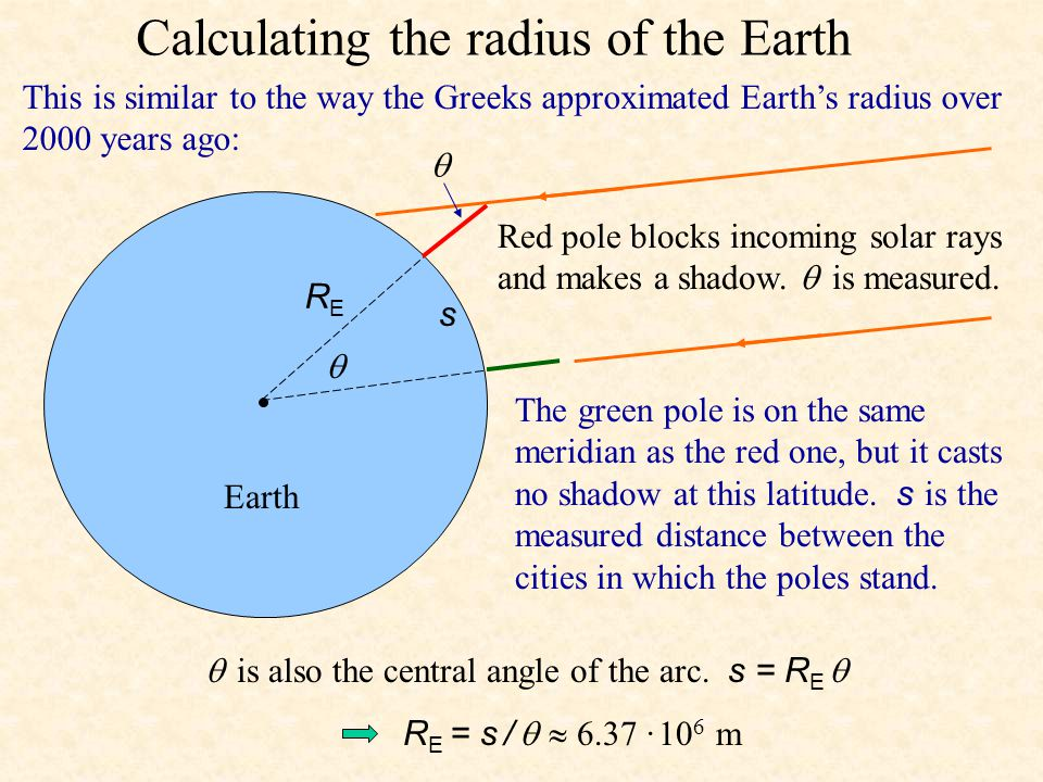 Calculating the radius of the Earth