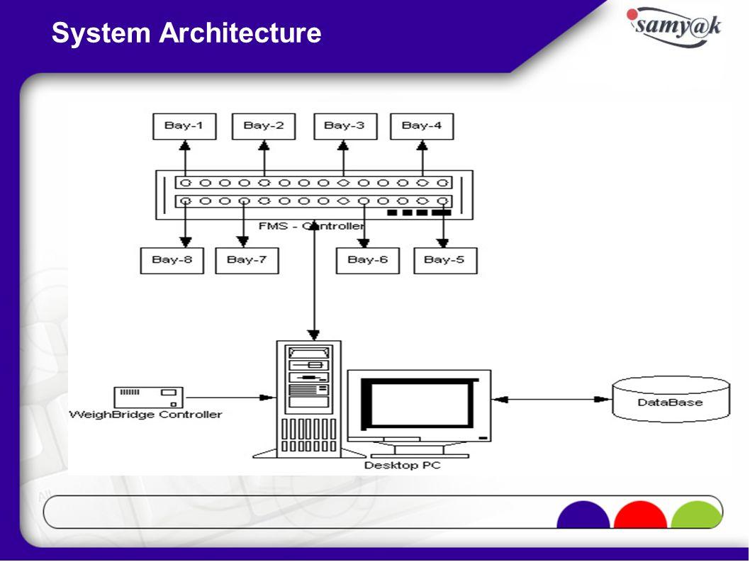 System Architecture PLC Batch Plant S e r v e r Operator ( batching