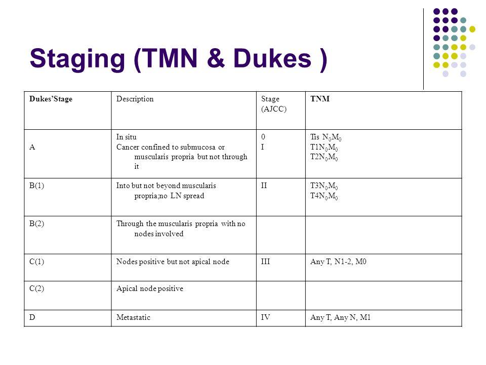 Staging (TMN & Dukes ) Dukes'Stage Description Stage (AJCC) TNM A