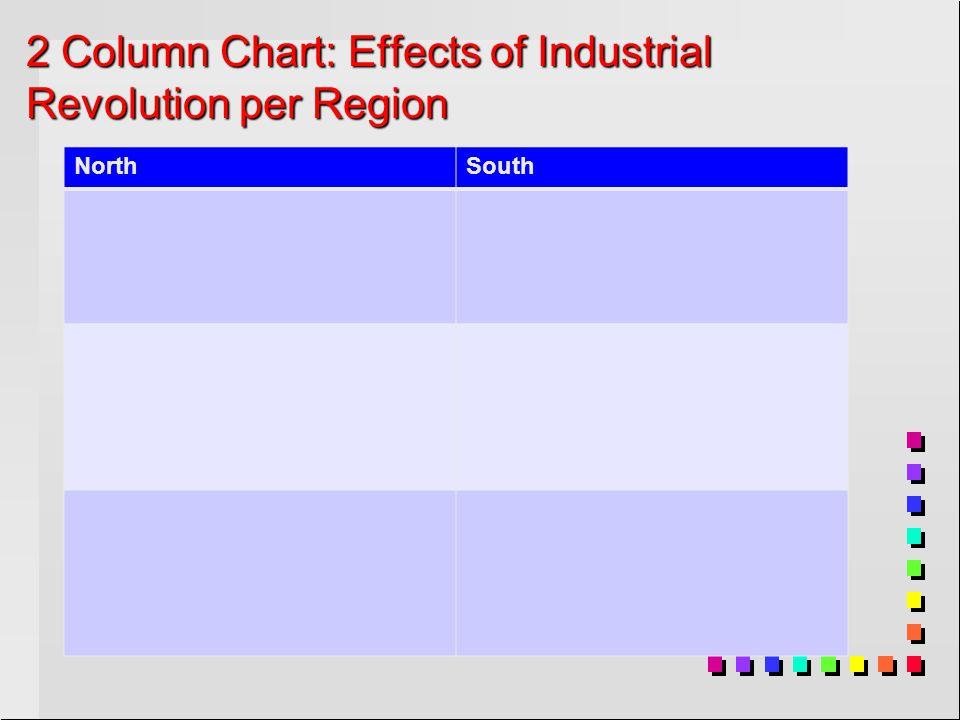 2 Column Chart: Effects of Industrial Revolution per Region