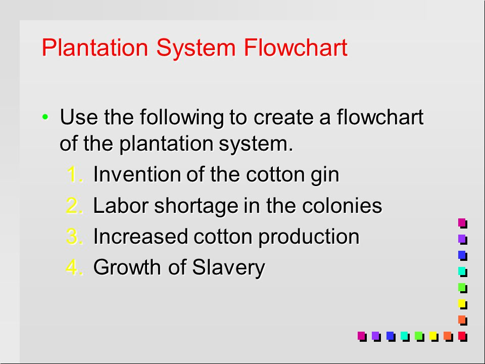Plantation System Flowchart