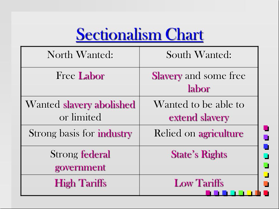 Sectionalism Chart North Wanted: South Wanted: Free Labor