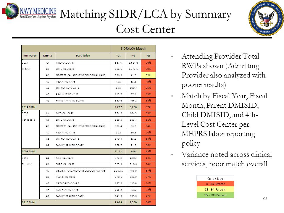 Matching SIDR/LCA by Summary Cost Center