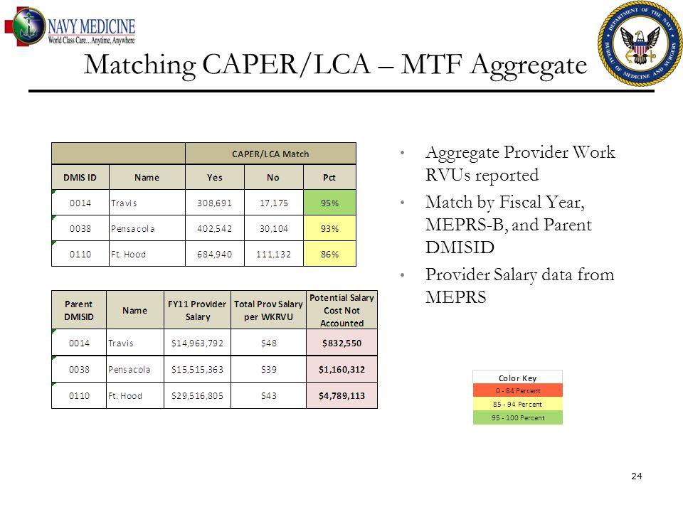 Matching CAPER/LCA – MTF Aggregate