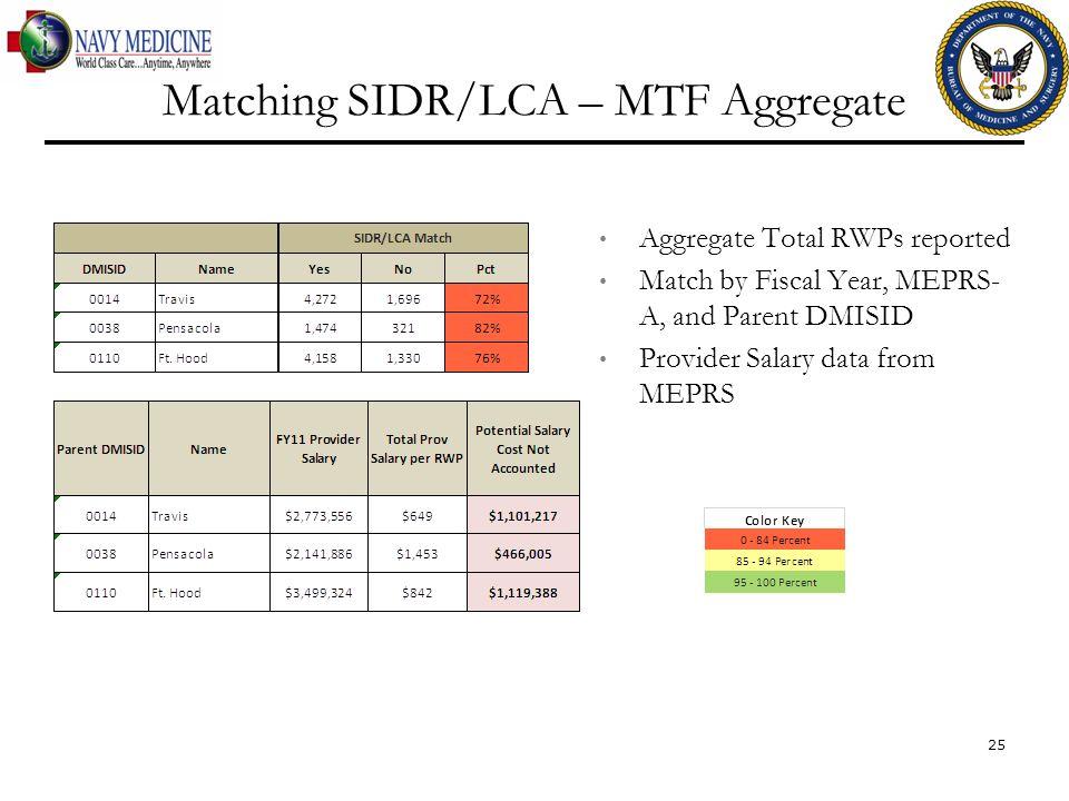 Matching SIDR/LCA – MTF Aggregate