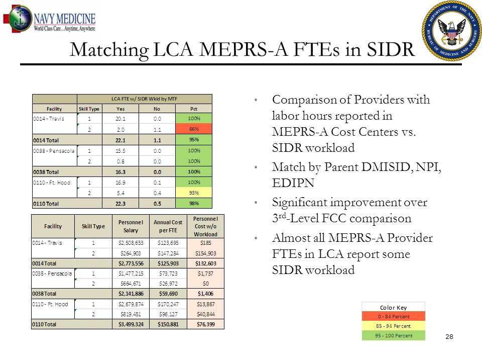 Matching LCA MEPRS-A FTEs in SIDR