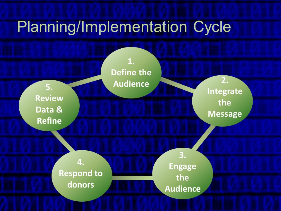 Planning/Implementation Cycle