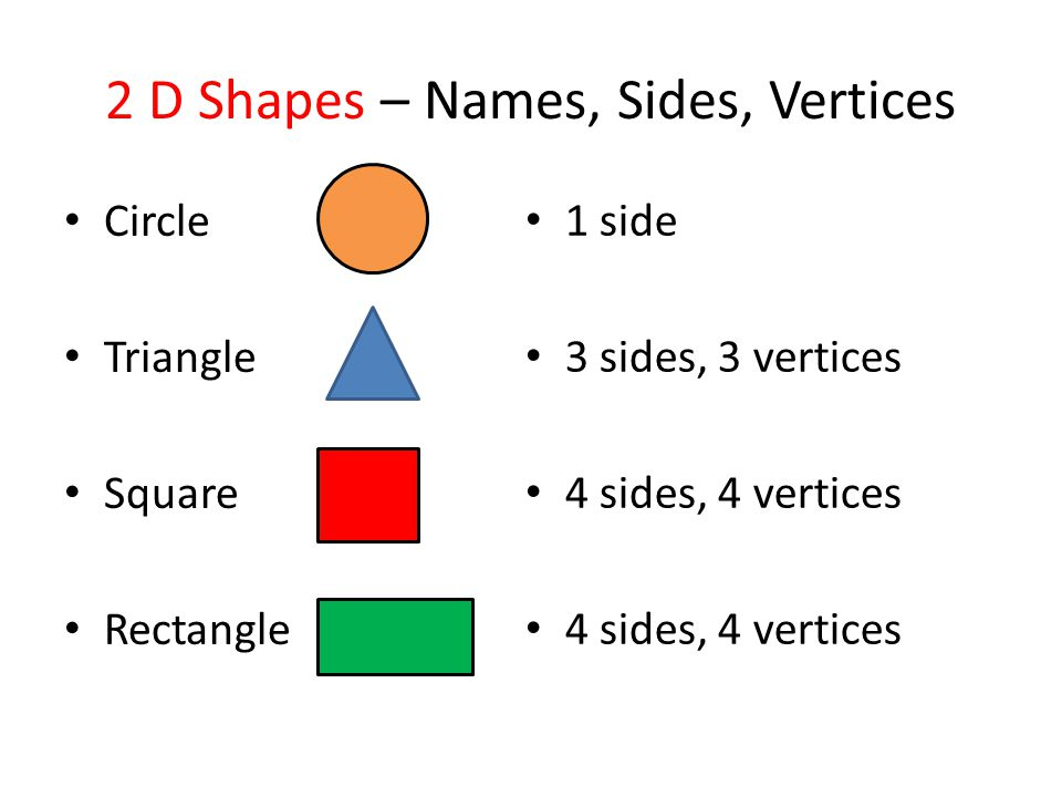 2 D Shapes – Names, Sides, Vertices