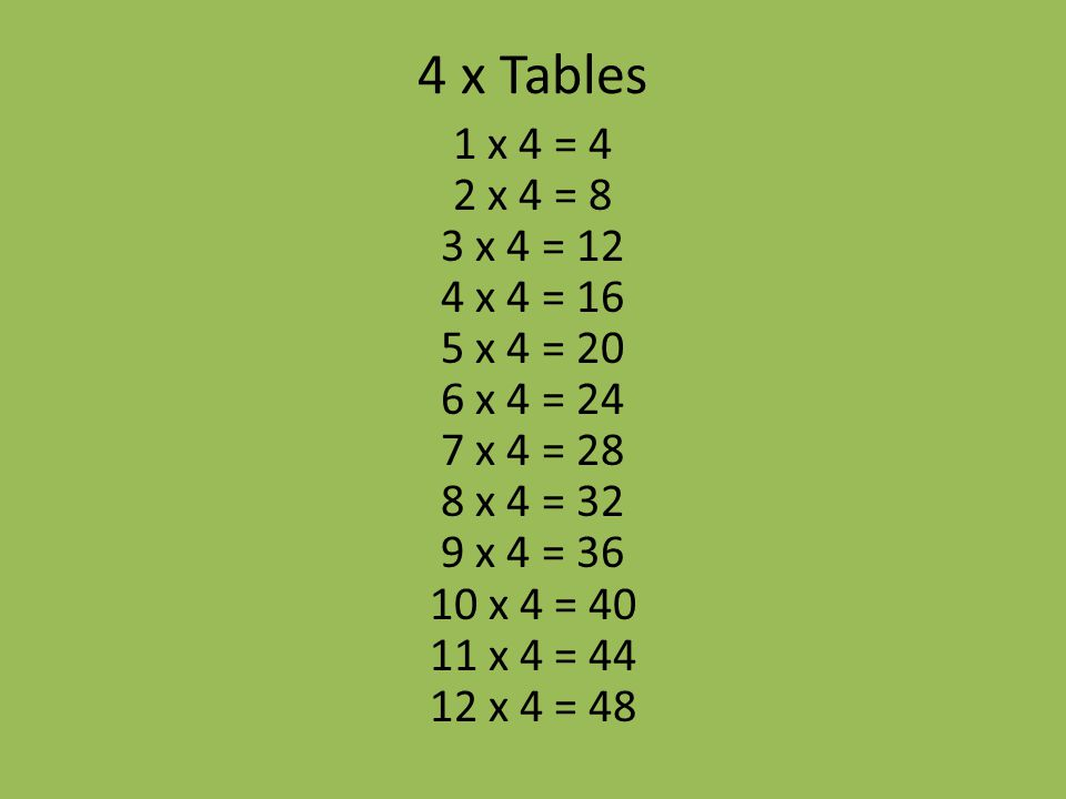 4 x Tables 1 x 4 = 4 2 x 4 = 8 3 x 4 = 12 4 x 4 = 16 5 x 4 = 20 6 x 4 = 24 7 x 4 = 28 8 x 4 = 32 9 x 4 = 36 10 x 4 = 40 11 x 4 = 44 12 x 4 = 48.