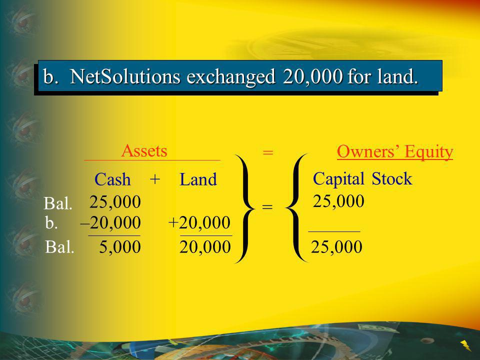 b. NetSolutions exchanged 20,000 for land.