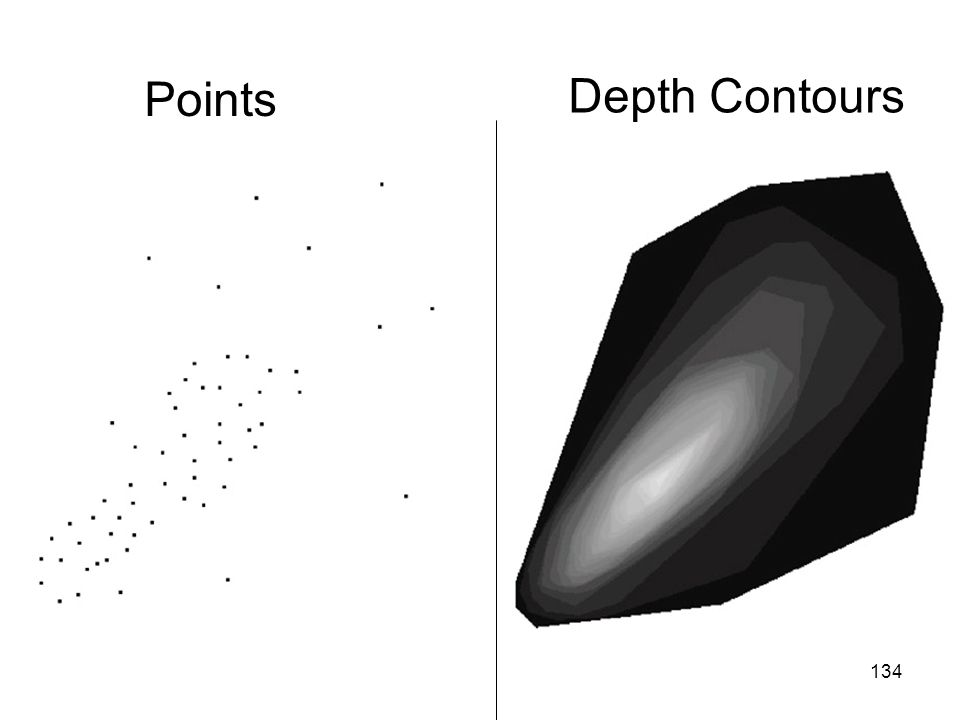 Points Depth Contours